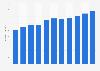 Eigenkapital der HYPO NOE Landesbank bis 2018