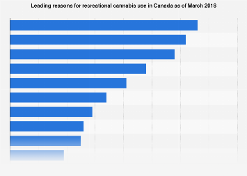 Canadian reasons to use recreational cannabis 2018