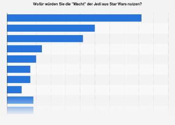 Umfrage zum Einsatz der Macht der Jedi aus Star Wars  auf dieser Welt 2018