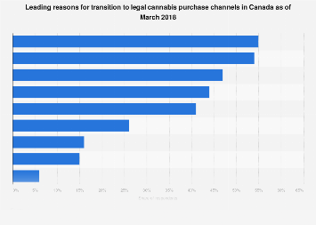 Canadian reasons for using legal cannabis purchase channels 2018