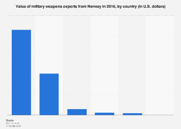 Export value of military weapons from Norway 2016, by country