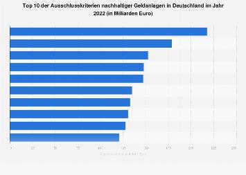 Ausschlusskriterien in der nachhaltigen Geldanlage in Deutschland 2017