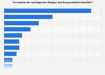 Umfrage zur Art von Allergien in Österreich 2018