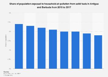 Antigua & Barbuda: exposure to solid fuel air pollution 2010-2016