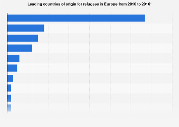 Leading countries of origin for refugees in Europe 2010-2016
