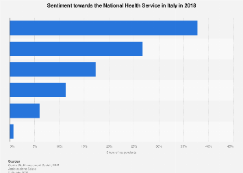 Italy: sentiment towards the National Health Service 2018