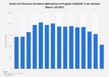 Personen mit aktiven Maßnahmen im Register HOOGAN in der Schweiz bis Januar 2018