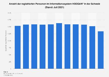 Registrierte Personen im Informationssystem HOOGAN in der Schweiz bis Januar 2018