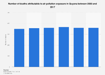 Guyana: deaths from air pollution 2000-2016