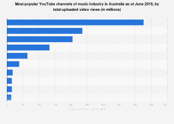 Top ten music channels on YouTube in Australia 2018, by total uploaded video views