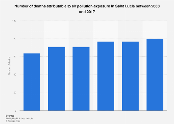 St Lucia: deaths from air pollution 2000-2016