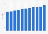 Monatliche Mietkosten privater Haushalte in Deutschland bis 2017