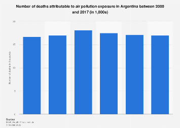 Argentina: deaths from air pollution 2000-2017