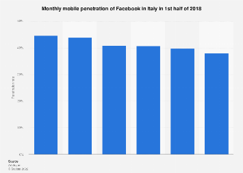 Italy: Facebook mobile penetration Q2 2018