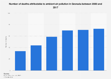Grenada: deaths from ambient PM air pollution 2000-2017