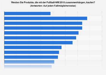Umfrage zum Kauf von Produkten zur Fußball-WM 2018 in Russland
