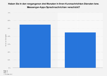 Umfrage zum Versand von Sprachnachrichten über Messenger in Deutschland 2018