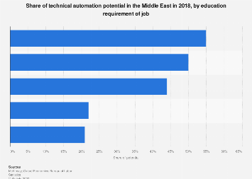 Share of technical automation potential in the Middle East by education level  2018