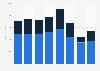 Hartsfield–Jackson Atlanta International Airport - total revenue by type 2015-2018