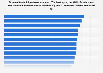 Weltweite Meinung zu Russland als Gastgeber der Fußball-WM 2018
