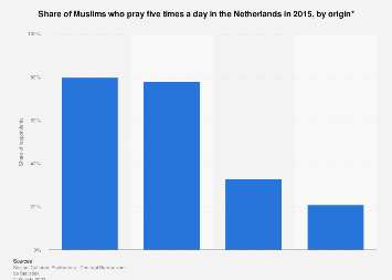 Share of Muslims who pray five times a day in the Netherlands 2015, by origin
