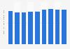 Hartsfield–Jackson Atlanta Airport - non-aeronautical revenue per passenger 2013-2018