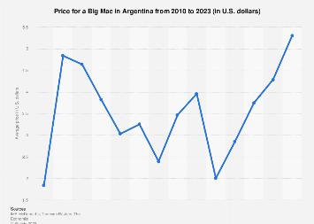 Latin America: Big Mac index in Argentina 2019