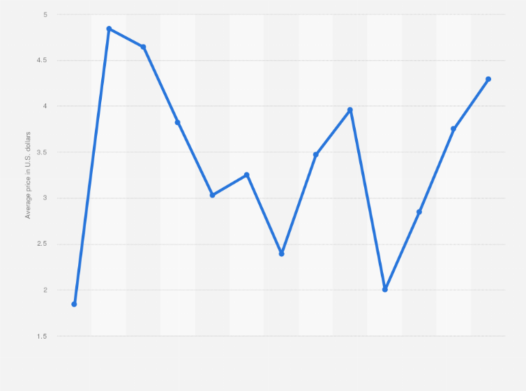 big mac index 2013 pdf