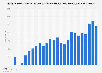 Sales volume of Tata Nexon across India 2018