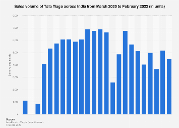 Sales volume of Tata Tiago across India 2018