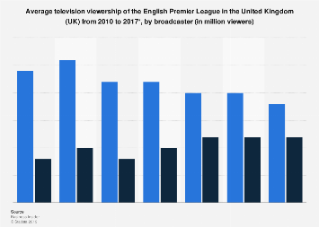 Average UK television viewership of the English Premier League 2010-2017, by channel