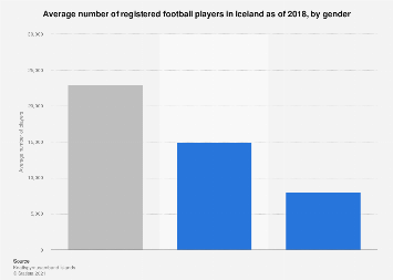 Number of registered football players in Iceland 2018, by gender