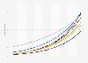 Anzahl der Smart Home Haushalte nach Segmenten in Südkorea bis 2023