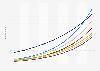 Anzahl der Smart Home Haushalte nach Segmenten in den Niederlanden bis 2023