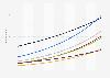Anzahl der Smart Home Haushalte nach Segmenten in den USA bis 2023