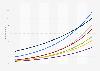 Anzahl der Smart Home Haushalte nach Segmenten in Großbritannien bis 2023