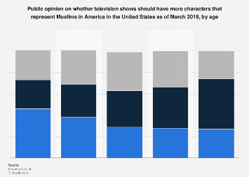 Character representation of Muslims on TV shows in the U.S. 2018, by age