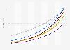 Penetrationsrate der Smart Home Haushalte nach Segmenten in Südkorea bis 2023