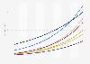 Penetrationsrate der Smart Home Haushalte nach Segmenten in Großbritannien bis 2023