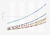 Penetrationsrate der Smart Home Haushalte nach Segmenten in Schweden bis 2023