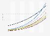 Penetrationsrate der Smart Home Haushalte nach Segmenten in den Niederlanden bis 2023