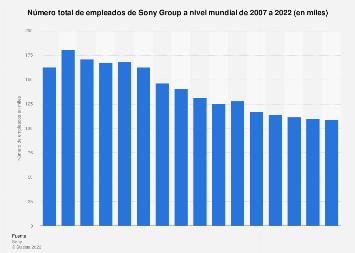 Número de trabajadores de Sony Group de 2007-2018