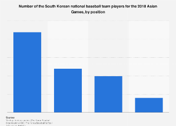 2018 Asian Games national baseball team roster of South Korea, by position
