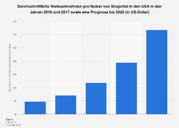 Prognose der durchschnittlichen Werbeeinnahmen pro Snapchat-Nutzer in den USA 2020
