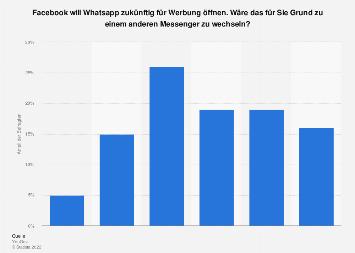 Werbung bei WhatsApp als Grund für einen Messengerwechsel in Deutschland 2018