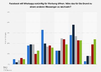 Werbung bei WhatsApp als Grund für einen Messengerwechsel nach Altersgruppen 2018