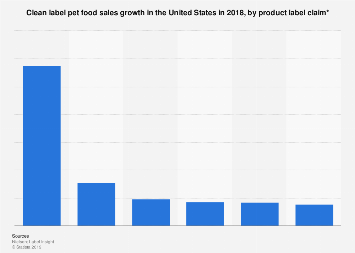Sales growth among pet food products without certain ingredients U.S. in 2018