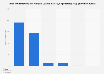 Revenue of Holland Casino 2017, by product group
