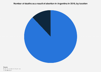 Argentina: number of deaths due to abortion 2016, by location