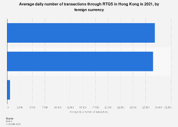 Average daily number of foreign currency transactions through RTGS in Hong Kong 2017